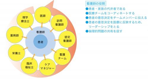 図1:医療チームにおける看護師の役割