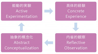図2:経験学習モデル