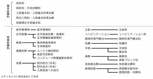 図1:診療報酬の構造と点数体系