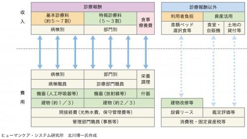 図2:病院における収入と費用の構造