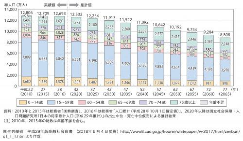 図1:年齢区分別将来人口推計