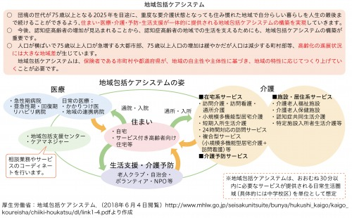 図2:地域包括ケアシステムの姿