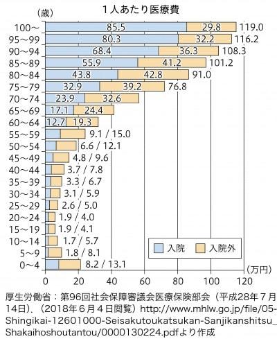 図3:年齢階級別1人あたり医療費