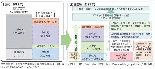 図4:2025年のあるべき病床数の推計結果