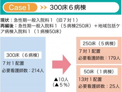 図5:病棟機能再編の例