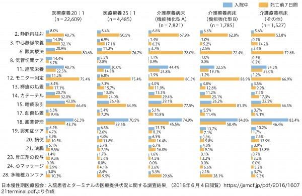 図6:入院患者とターミナルの医療提供状況の比較