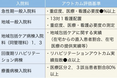表1:入院料に導入されたアウトカム評価