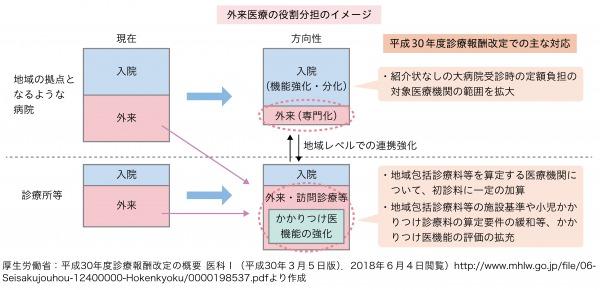 図1:外来医療の機能分化と連携