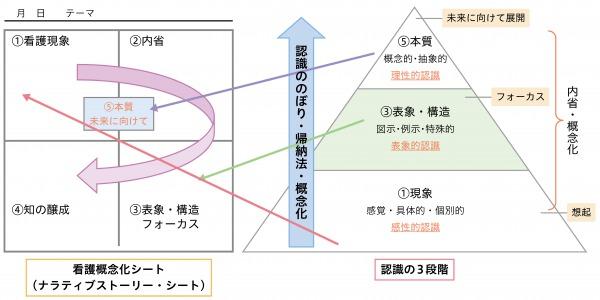 図3:概念化シートと認識の3段階との連動