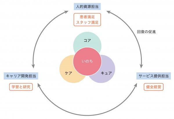 図1:『コア・キュア・ケア・いのち』のモデル