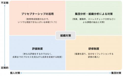 図1:バーンアウト防止に向けた組織対応(例)