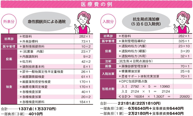 尿 検査 細菌