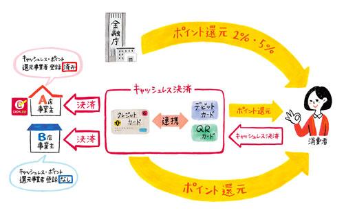 キャッシュレス 決済とポイント還元のイメージ