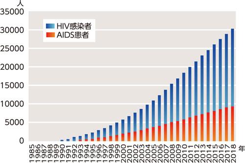 HIV感染者およびAIDS患者の累計報告数(1985〜2018)