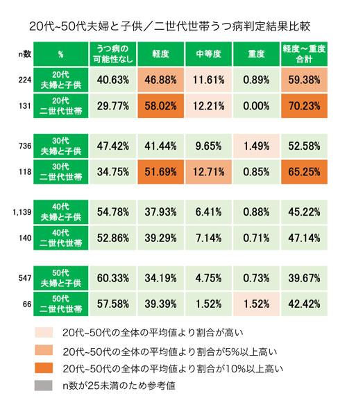 20代〜50代の夫婦と子供と二世代世帯の比較